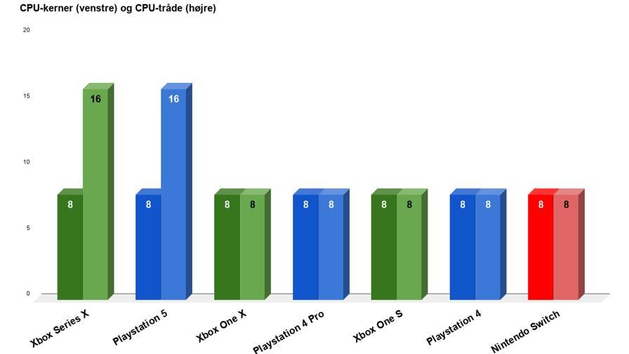 Xbox Series X vs PS5 - Processorkärnor