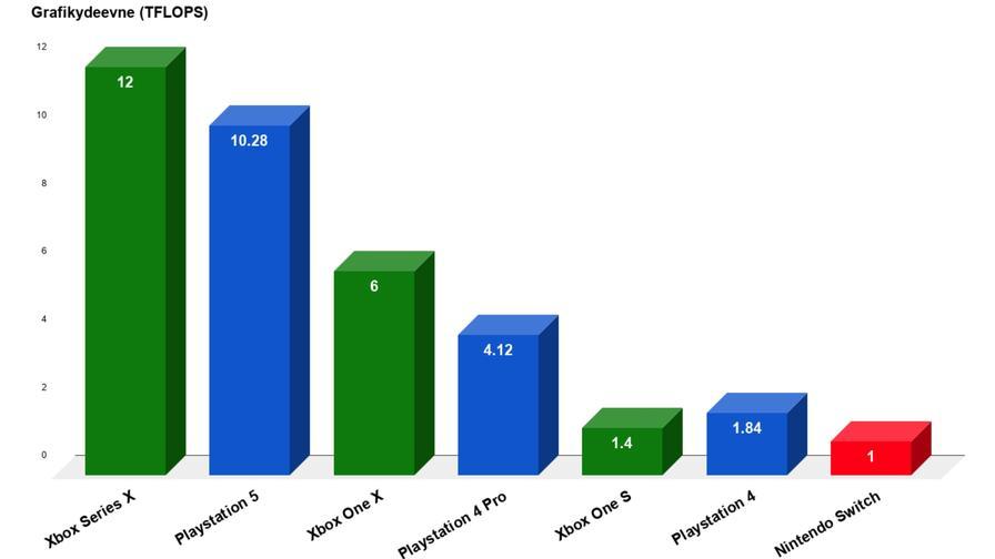PS4 vs Xbox Series X - TFLOPS