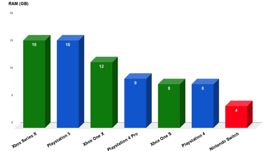 PS5 vs Xbo Series X - RAM