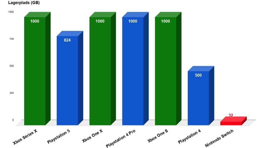 HDD - ps5 vs xbox series x